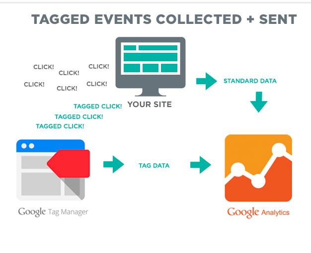 tag-mgr-diagram
